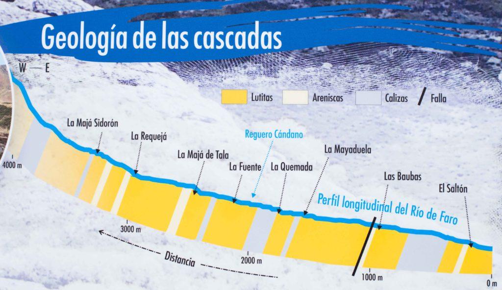 Ruta de las cascadas del río Faro